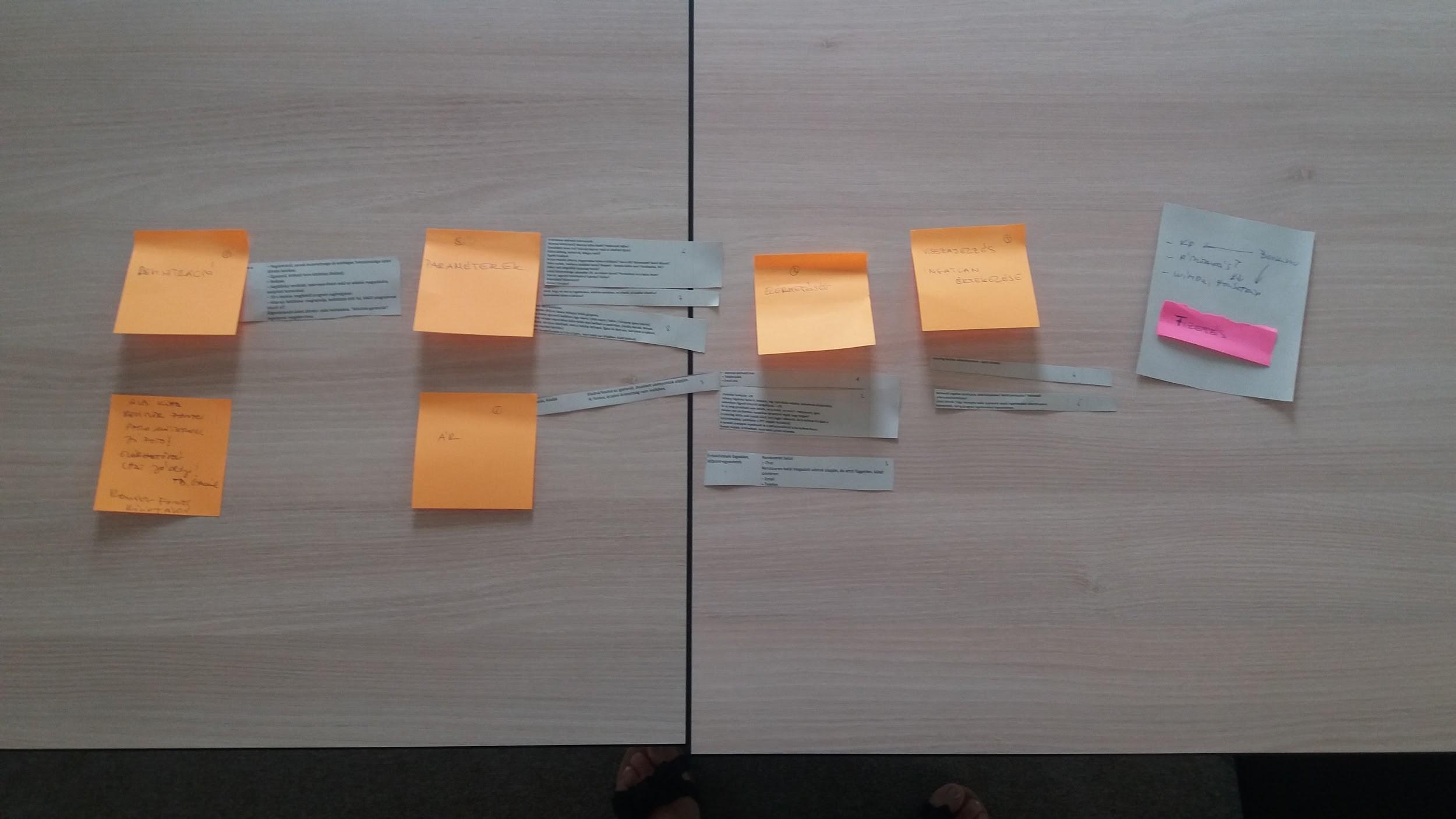 Card Sorting teszt, a tartalom rendezése folyamatban